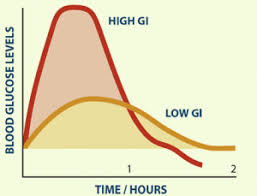 Low Gi Chart Glycemic Index And Low Gi Diet Value Food
