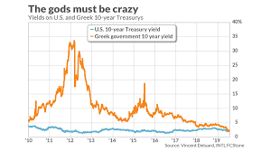 Us Treasury Bond Yield Historical Chart If The Stock Market Is Irrational What Do You Call The Bond