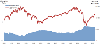 Absorption Ratio vs MSCI USA Index (From [1] Kritzman et al. 2010 ...