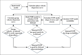 mode selection for disbond detection