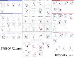 Forex Classic Chart Patterns - Ea Forex Academy