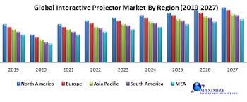 Global Interactive Projector Market : Industry Analysis and Forecast  (2019-2027) | PopulArticles