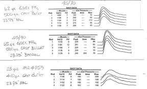 Black Powder Pressure Chart 49 True Burn Rate Chart For Smokeless Powder