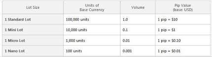 Forex Lot Size Chart Forex Basics Order Types Margin Leverage Lot Size