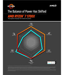 Video Performance Chart Amd Releases Ryzen 7 Spider Chart Gadget Pilipinas