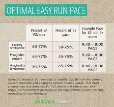 Average 10k Time By Age Chart 43 True Half Marathon Pace Chart Min Per Km