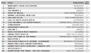 Top Ten Xbox 360 Games Chart Minecraft Leads Uks Top Ten Video Game Chart Once Again