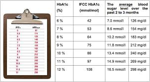 Hba1c Chart Can You Show Me A Chart Of Hba1c Glucose Conversion Chart