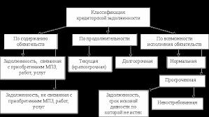 Принципы учета дебиторской и кредиторской задолженности Задача  Рис 2 Классификация кредиторской задолженности
