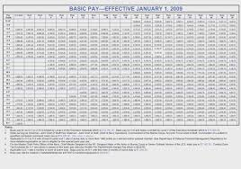 Navy Base Pay Chart 2017 Us Navy 2017 Pay Chart Best Picture Of Chart Anyimage Org