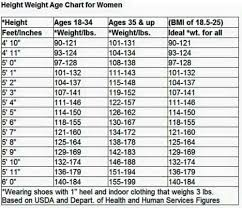 Height Weight Chart Weight Charts For Women Healthy