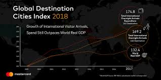 Dutch Charts Top 100 Mastercards 2018 Global Destination Cities Index