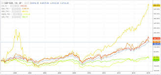 Nasdaq Vs Dow Chart Is Buy Hold Investing Still Cool 5 Great Reasons To