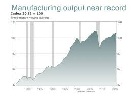 Manufacturing Output Think Nothing Is Made In America Output Has Doubled In