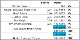 power of twin engine ship
