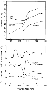 Reflectance Spectrum Top And Second Derivative Of The