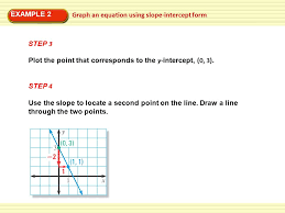 example 2 graph an equation using slope intercept form step 3 plot the