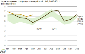 Tepco Stock Price Chart Japanese Power Companies Using More Lng To Generate