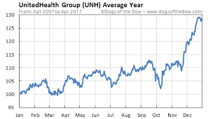 Unh Quote Magnificent UNH Stock Quote UnitedHealth Group