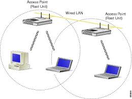 wireless lan configuration guide ios release t repeater unit that extends wireless range