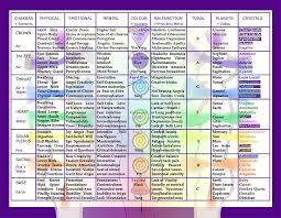 Awesome Chakra Healing Chart The Witch Of Walkerville