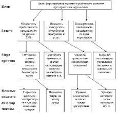 Образец план задания meabelresedirpay s blog Примеры определения результата выполнения алгоритма по заданной блок схеме образец план задания