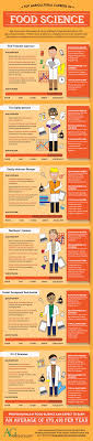 Top Agricultural Careers In Food Science Infographic Agcareers Com