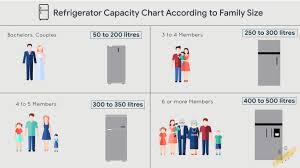 Top 10 Best Refrigerators In India Reviews 2019 Bkb