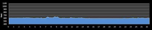 Grand Rapids Marathon Elevation Chart Grand Rapids Marathon Race Details Findmymarathon Com