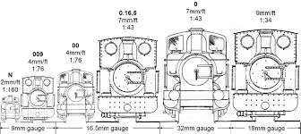 Talking About Scales And Gauges The Maltley Light Railway