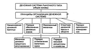 Денежная система государства её элементы Реферат страница  На самом деле денежная система на совершенном этапе должна включать две подсистемы подсистему безналичных расчетов и подсистему наличных расчетов