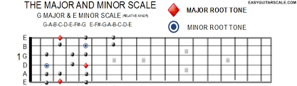 Major And Relative Minor Scales Chart Easy To Read Scale Charts Major Minor Scale