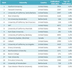 CWTS Leiden Ranking 2015 :: News :: ChemistryViews