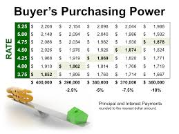 Monthly Principal And Interest Rate Chart Higher Interest Rates Can Have A Big Impact On Your