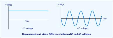 alternating current vs direct current. current: dc vs ac alternating current direct i