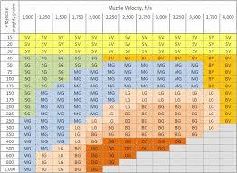 Hunting Caliber Chart Deer Rifle Caliber Chart Beautiful Remington Home Furniture
