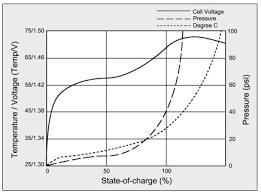 Charging Nickel Cadmium Batteries Battery University
