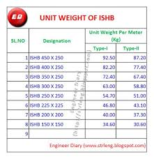 Structural Steel Unit Weight Chart 70 Veracious I Beam Weight Chart Pdf