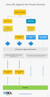 Amazon Warehouse Process Flow Chart The Amazon 3pl Trap Dcl Logistics