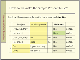 Grammar English Tense System Pdf