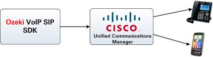 Ozeki C Sip Stack Cisco Unified Communications Manager