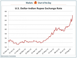 Dollar Rupee Chart Indian Rupee Tanks Against The Us Dollar Business Insider