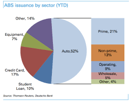 One Chart That Explains Why The Us Auto Industry Is Booming