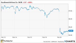 Southwest Airlines Stock Tumbles On Guidance Cut And Analyst
