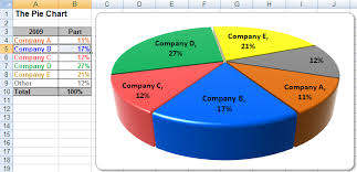 personal finance chart usage tips and help making excel pie charts in financial plans