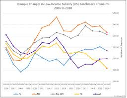 Medicare Low Income Subsidy Chart 2019 2020 State Low Income Subsidy Benchmark Premium Amounts