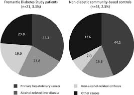 Diabetes Pie Chart Pie Charts Showing The Proportions Of Hepatobiliary Related