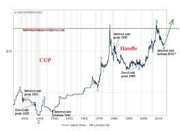 Hubert Moolman Blog Silver Measures Wealth While Gold