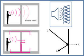 Acoustic insulation | Ursa