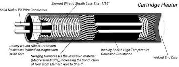 cartridge heaters technical information thermal corporation Resistance Heater Element at Resistance Wire Heater Diagram